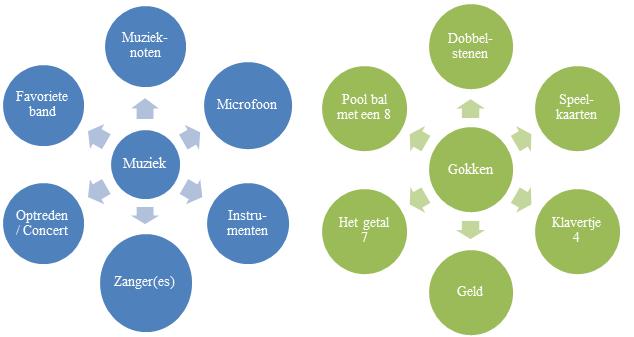 sleeve-symbolen-associaties
